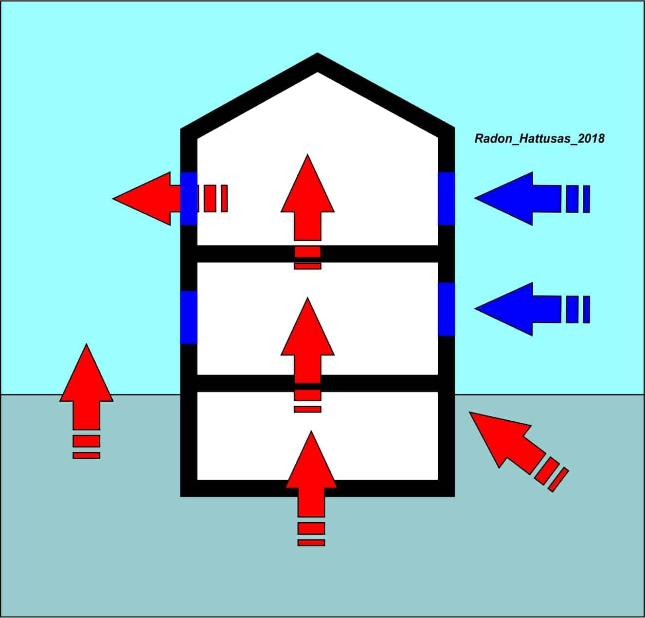 Hattusas - Bonifica Radon - Tecniche di Bonifica e Risanamento - Direzionamento dei flussi d'aria