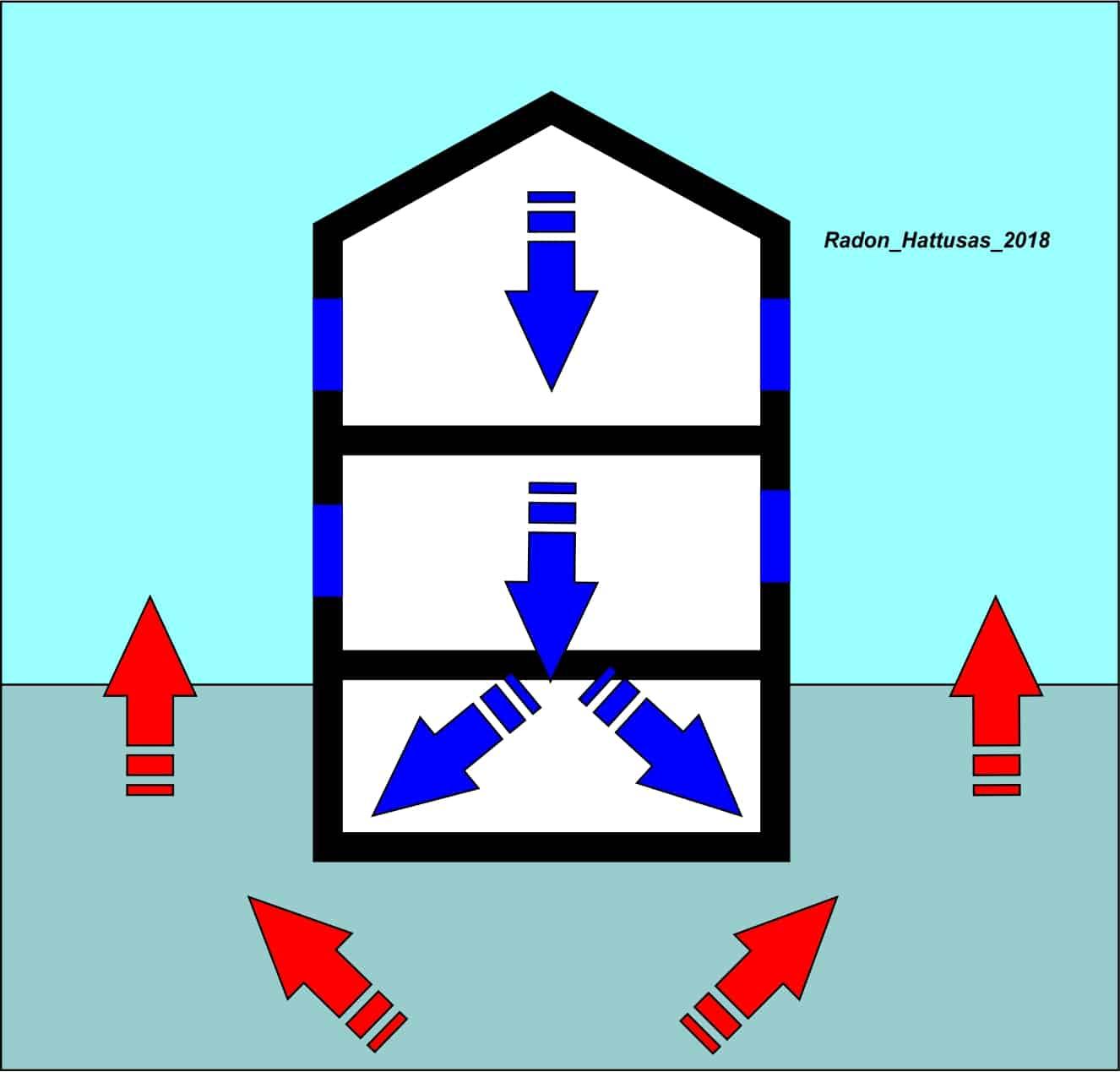 Hattusas - Bonifica Radon - Tecniche di Bonifica e Risanamento - Messa in sovrapressione dell'edificio