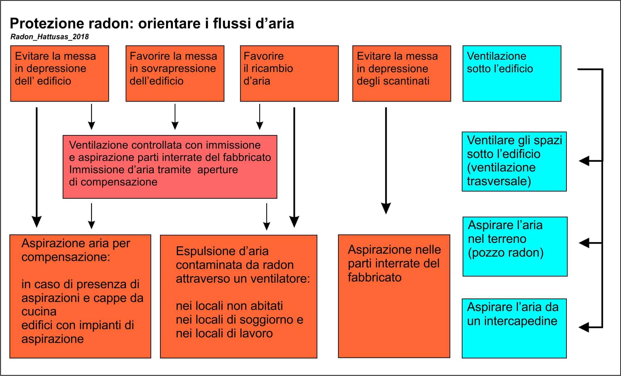 Hattusas - Bonifica Radon - Tecniche di Risanamento e Bonifica - orientare i flussi d'aria